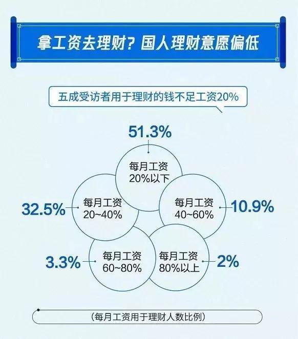 愈五成用于理财的钱不足工资的20%